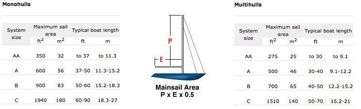 Harken mainsail Battcar system